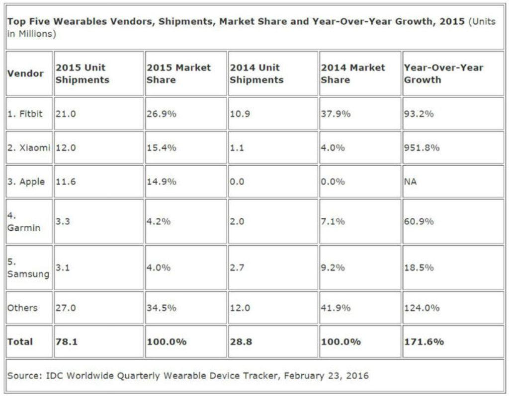 top-5-wareables-2015