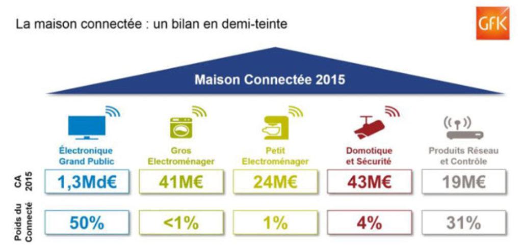 maison-connectee-2015