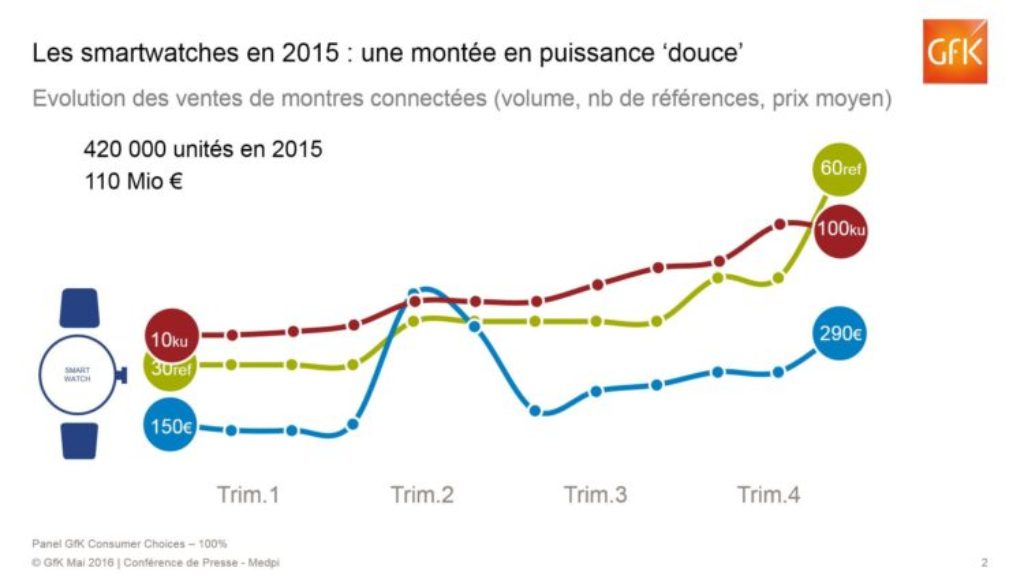 montres-connectees-2015