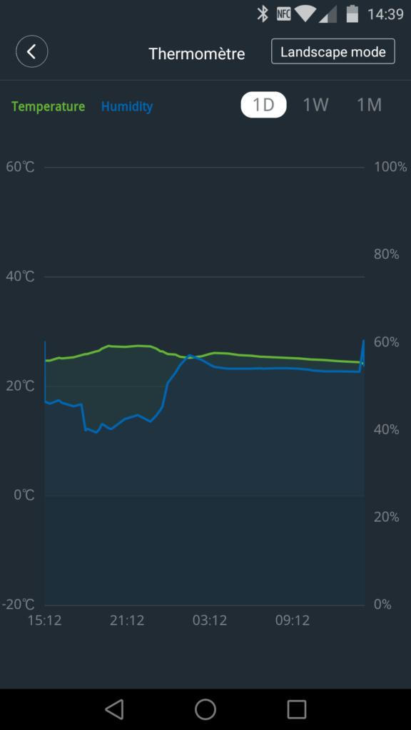 Le graphique affiche la température et l'humidité ambiante.