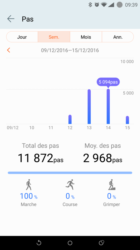 Graphiques de l'application Huawei Wear.