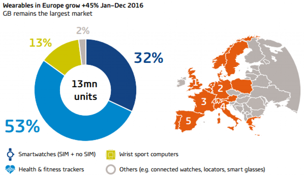 Vente de smartwatches en Europe 2016